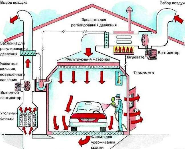 Принцип вентиляции в покрасочной камере