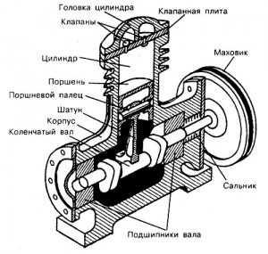 В корпусе компрессора, изготовленном из чугуна, находится цилиндр и картер, в котором расположен коленчатый вал.