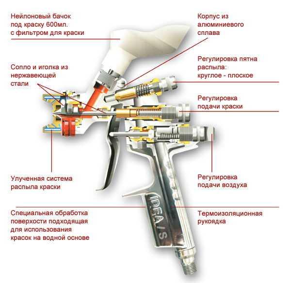 Конструкция пулевизаторов для покраски автомобиля