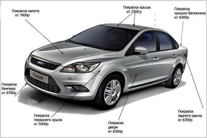 Приблизительная стоимость покраски автомобиля в частях