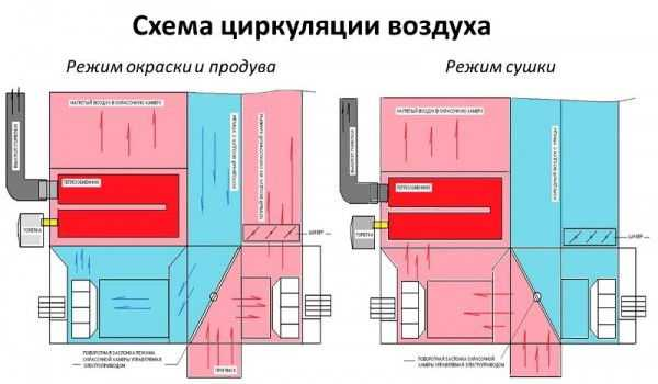 Схема циркуляции воздуха