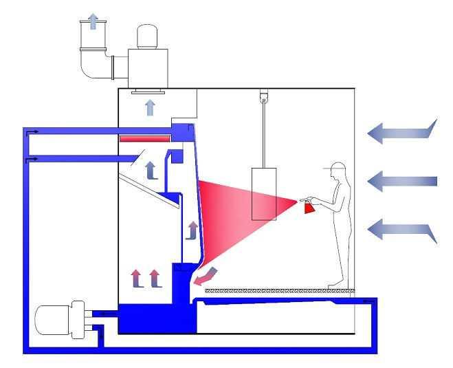 Принцип работы и устройство камеры