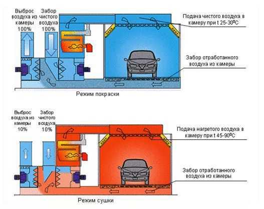 Как работает вентиляция покрасочной камеры