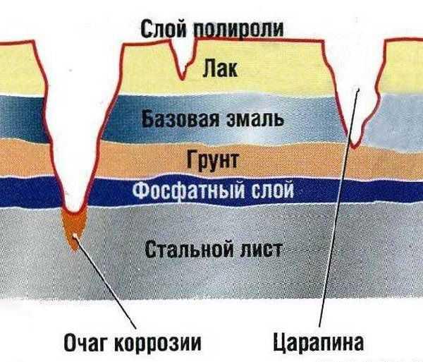 Схема появления коррозии