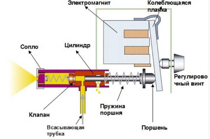 Устройство электрокраскопульта