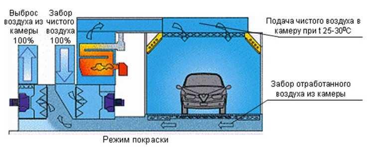 Температурный режим покраски автомобиля