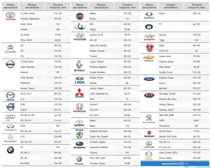 Таблица норм толщины краски по маркам авто